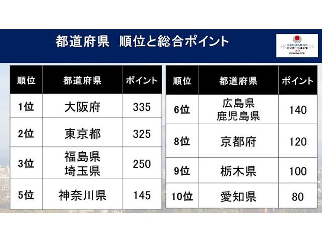 「全国都道府県対抗eスポーツ選手権 2020 KAGOSHIMA」 総合優勝は大阪府!